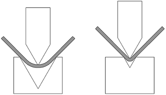 Correct calculation of an unfolded part for a press brake